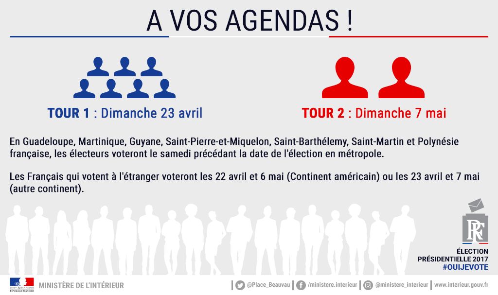 dates du premier et second tour